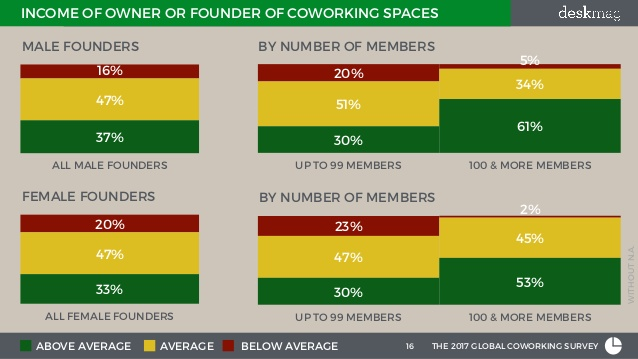 Income of coworking space owner