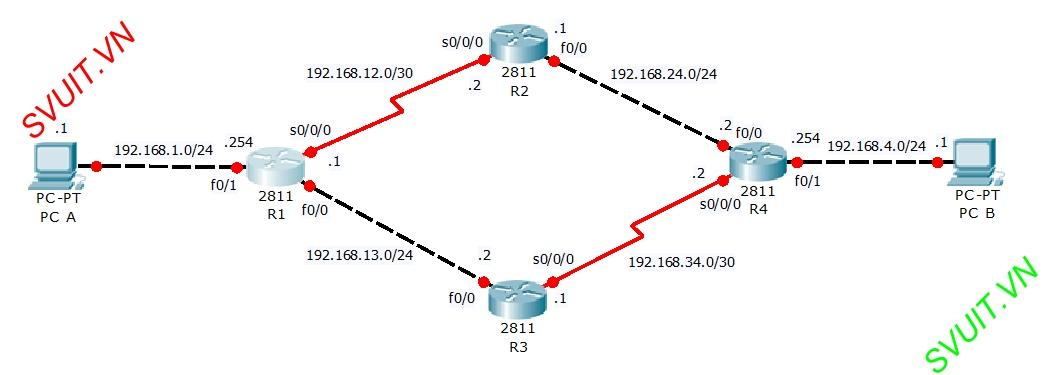 configure floating static route redundancy(1)