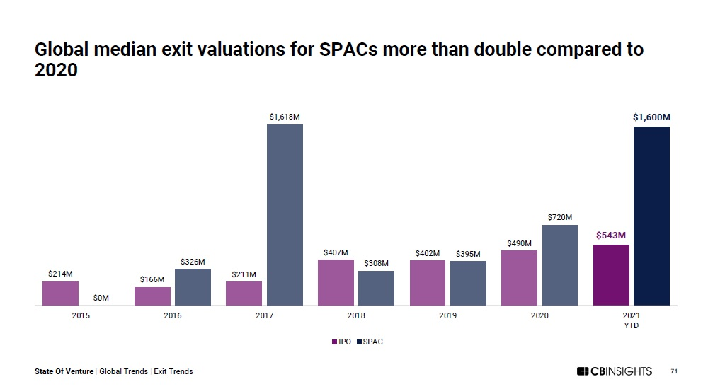 SPAC Valuations at an All Time High