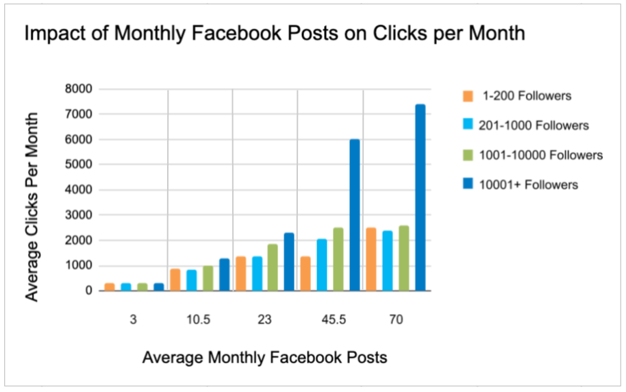 Adrian's analysis of post frequency and total clicks per month on Facebook.