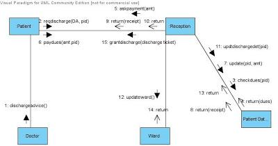 UML Collaboration Diagram Discharge Hospital