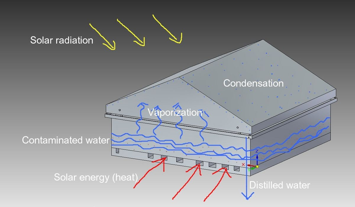 Solar purification