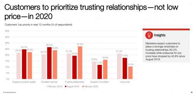 prioritize trusting relationships