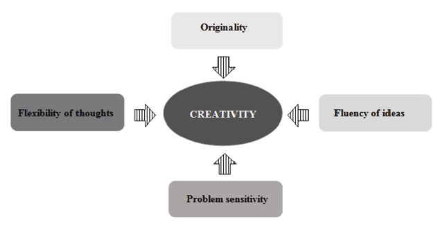 Four elements of creativity