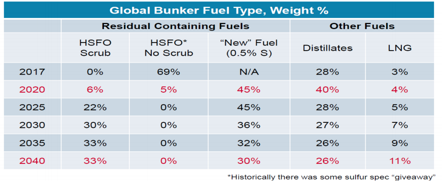 Global Bunker Fuel Type