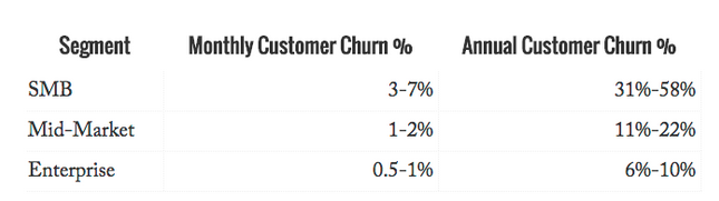 Table depicting churn rate across different types of SaaS products