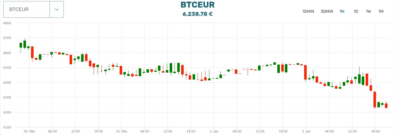 Криптовалютная биржа The Rock Trading: обзор, отзывы, оценка надежности