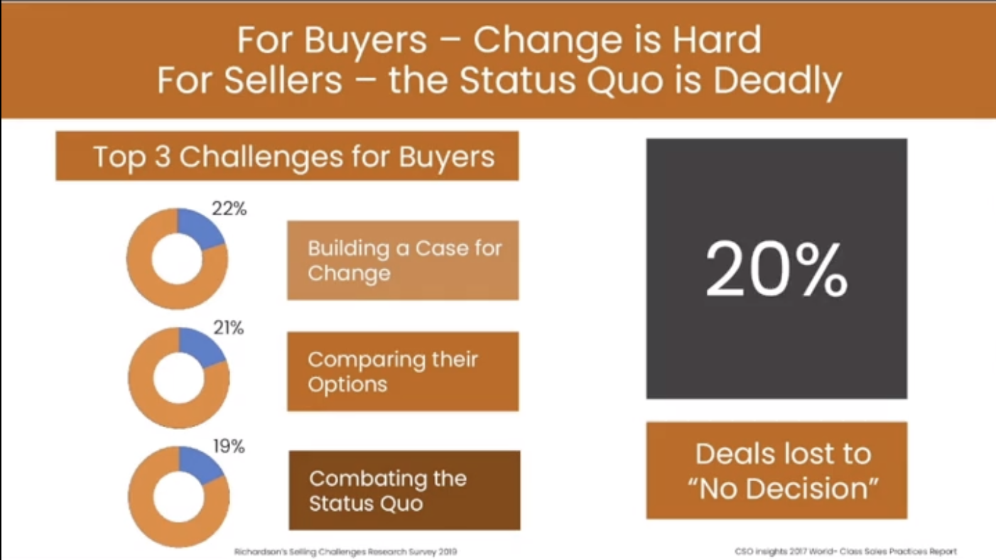 Graph depicting the top 3 challenges for buyers