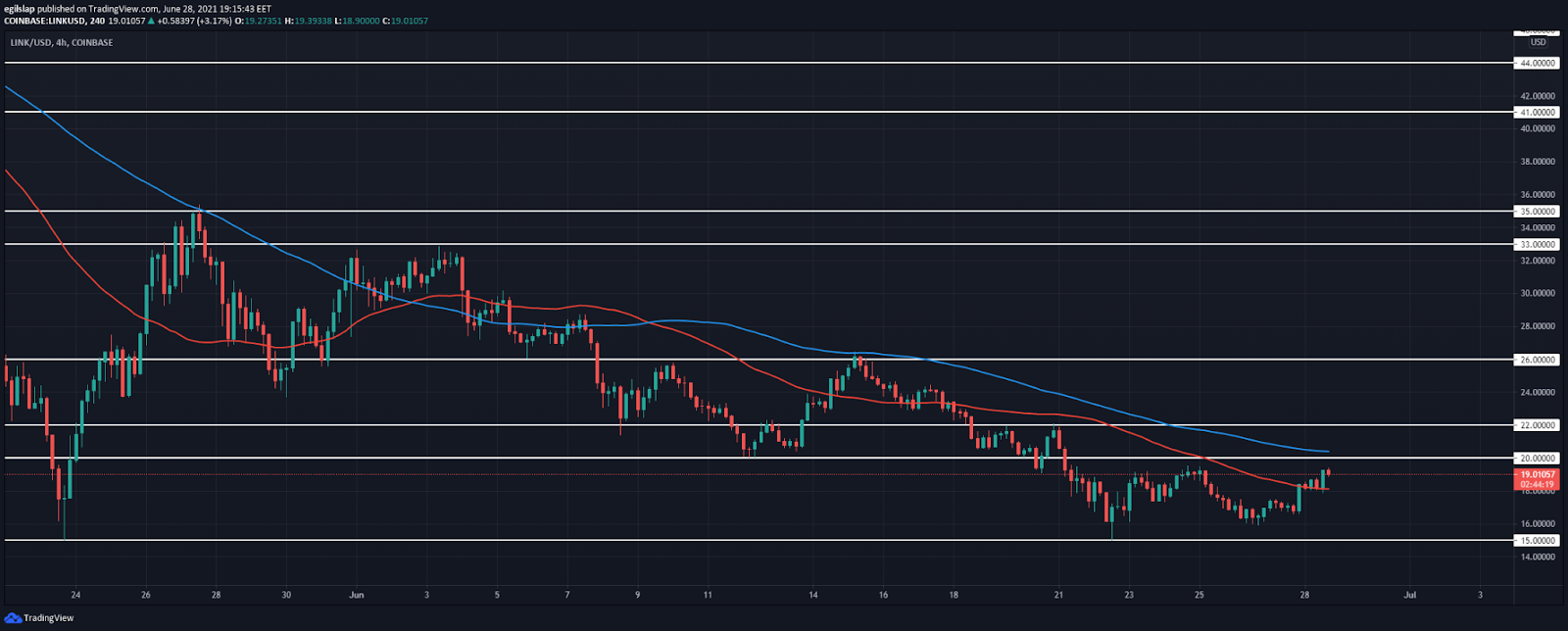 Chainlink price analysis: Chainlink aims to retest $20 resistance, move lower from there?
