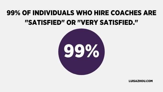 Coaching Statistics: The ROI of Coaching in 2021