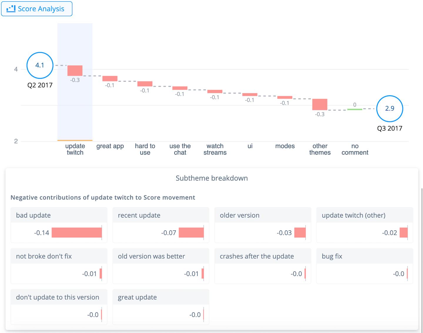 Visualizing product feedback