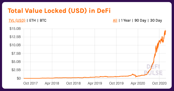 Screengrab showing the total value locked (TVL) in all DeFi protocols