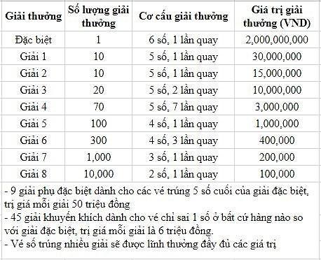 Cơ cấu giải thưởng xổ số kiến thiết Tây Ninh