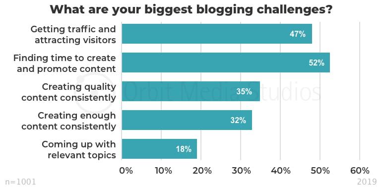 что становится сложнее в контент-маркетинге