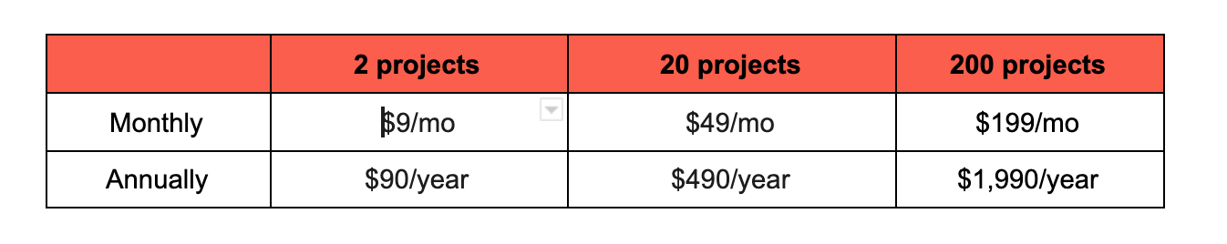 Balsamiq price break down image