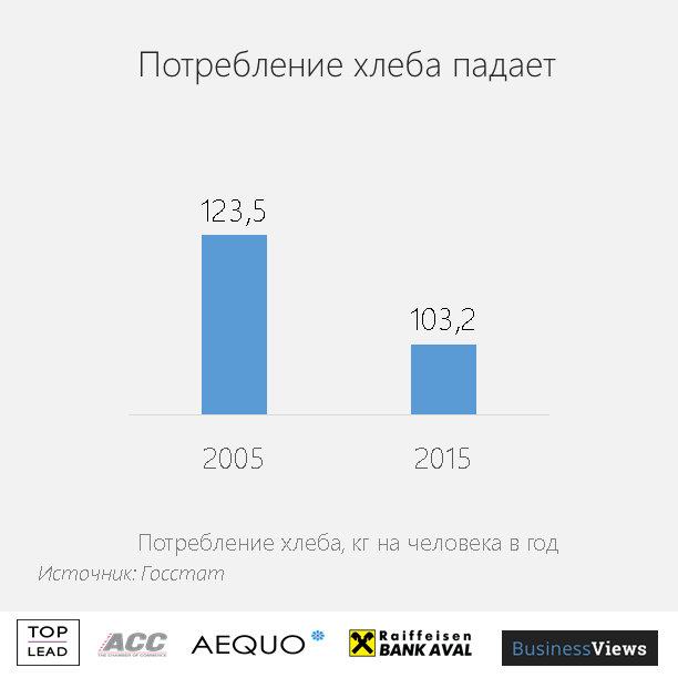 Украинцы едят меньше хлеба
