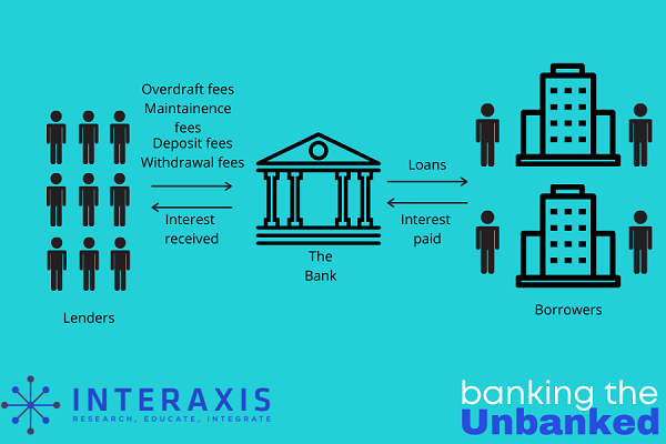 Fees and friction of the banking system