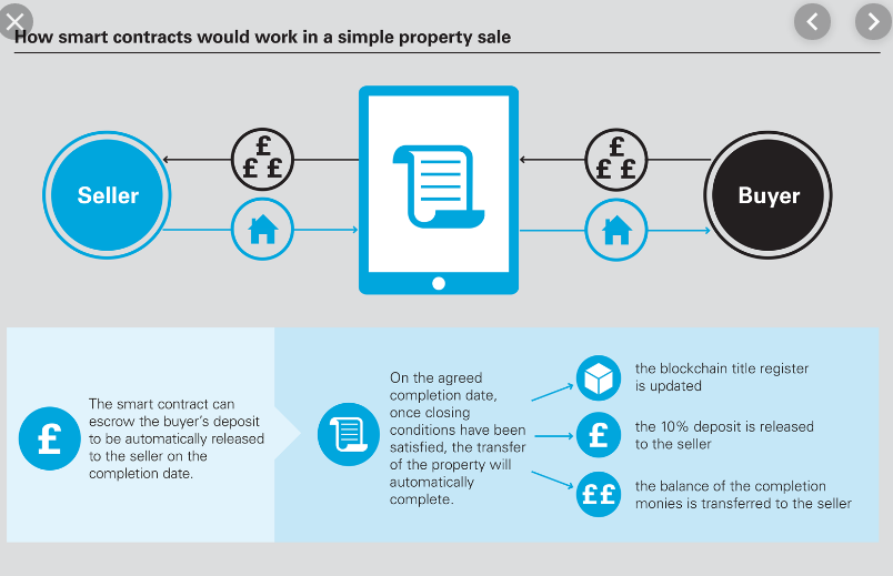 How smart contracts would work in a simple property sale