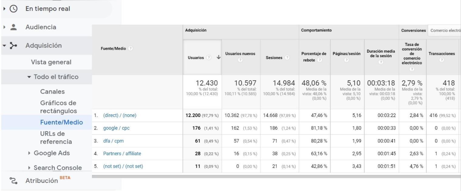 conversion rate en google analytics