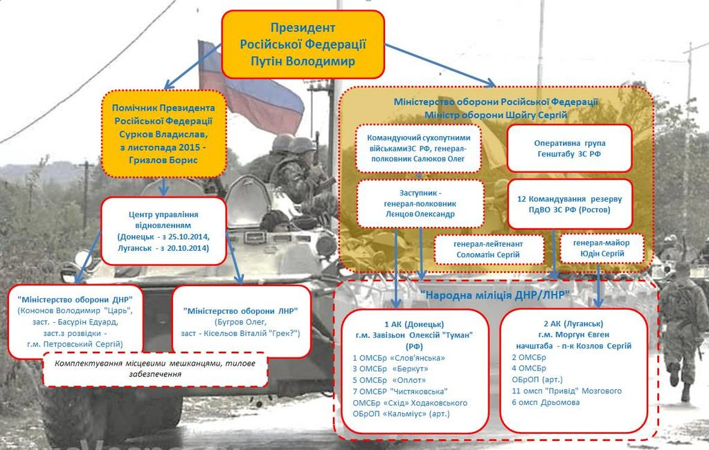 """Схема командування і структура """"гібридних"""" корпусів ЗС РФ на Донбасі станом на 2015 р. Фото: Wikimedia"""