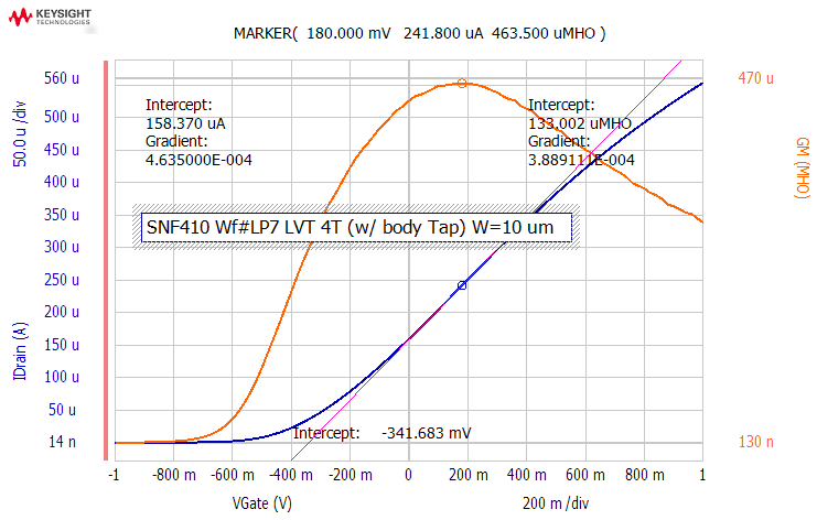 C:\Users\Lisa Rahman\Stanford Nano Fab\REPORT\WfLP7_MEASURED_DATA\LVT4T W10 Vth.bmp
