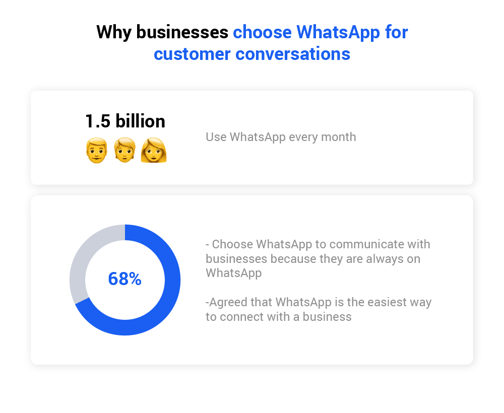 Why choose whatsapp business