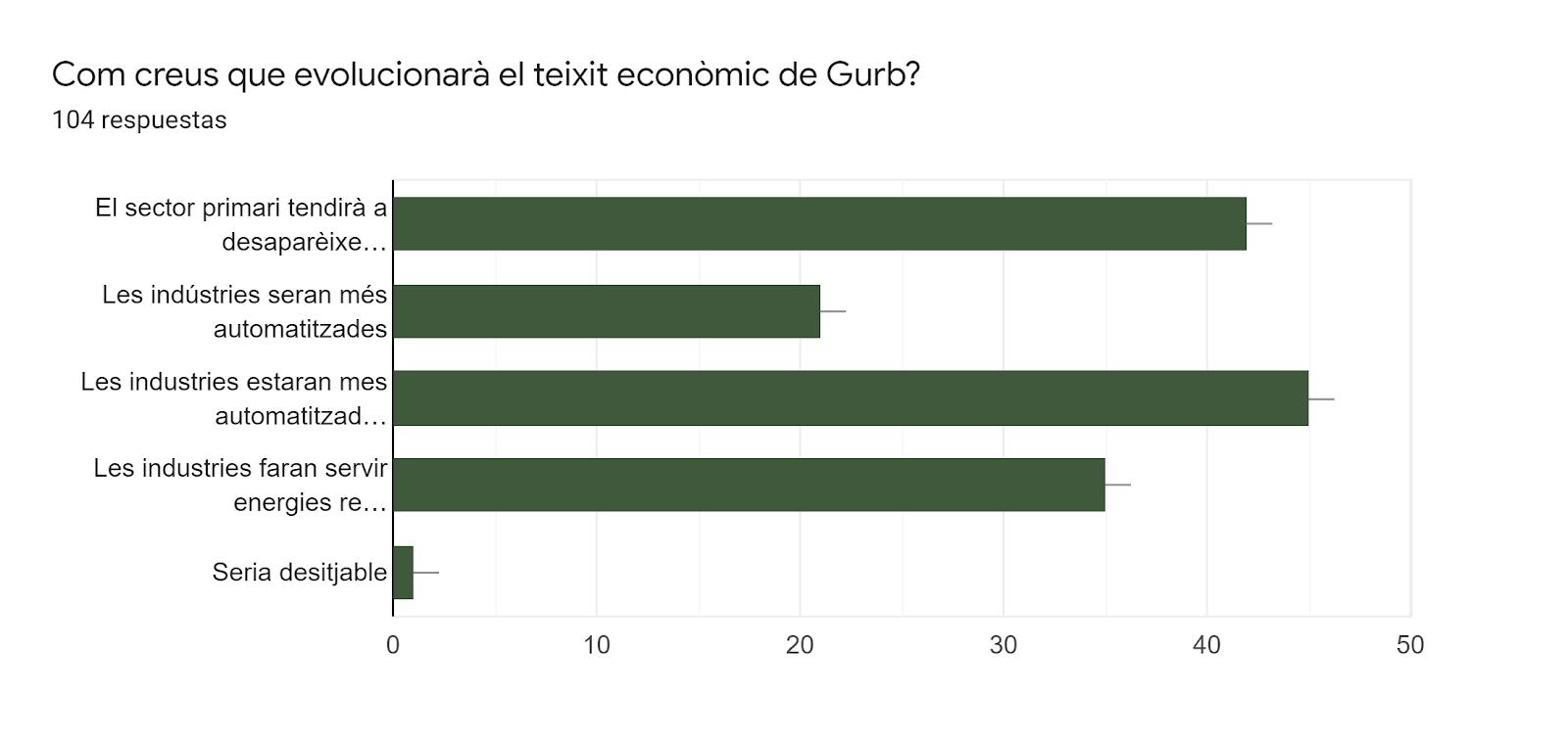 Gráfico de respuestas de formularios. Título de la pregunta:Com creus que evolucionarà el teixit econòmic de Gurb?. Número de respuestas:104 respuestas.