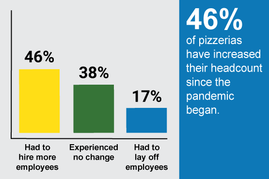 46% of pizzerias have increased their headcount since the pandemic began