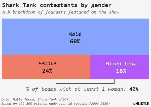 Shark Tank deep dive: A data analysis of all 10 seasons