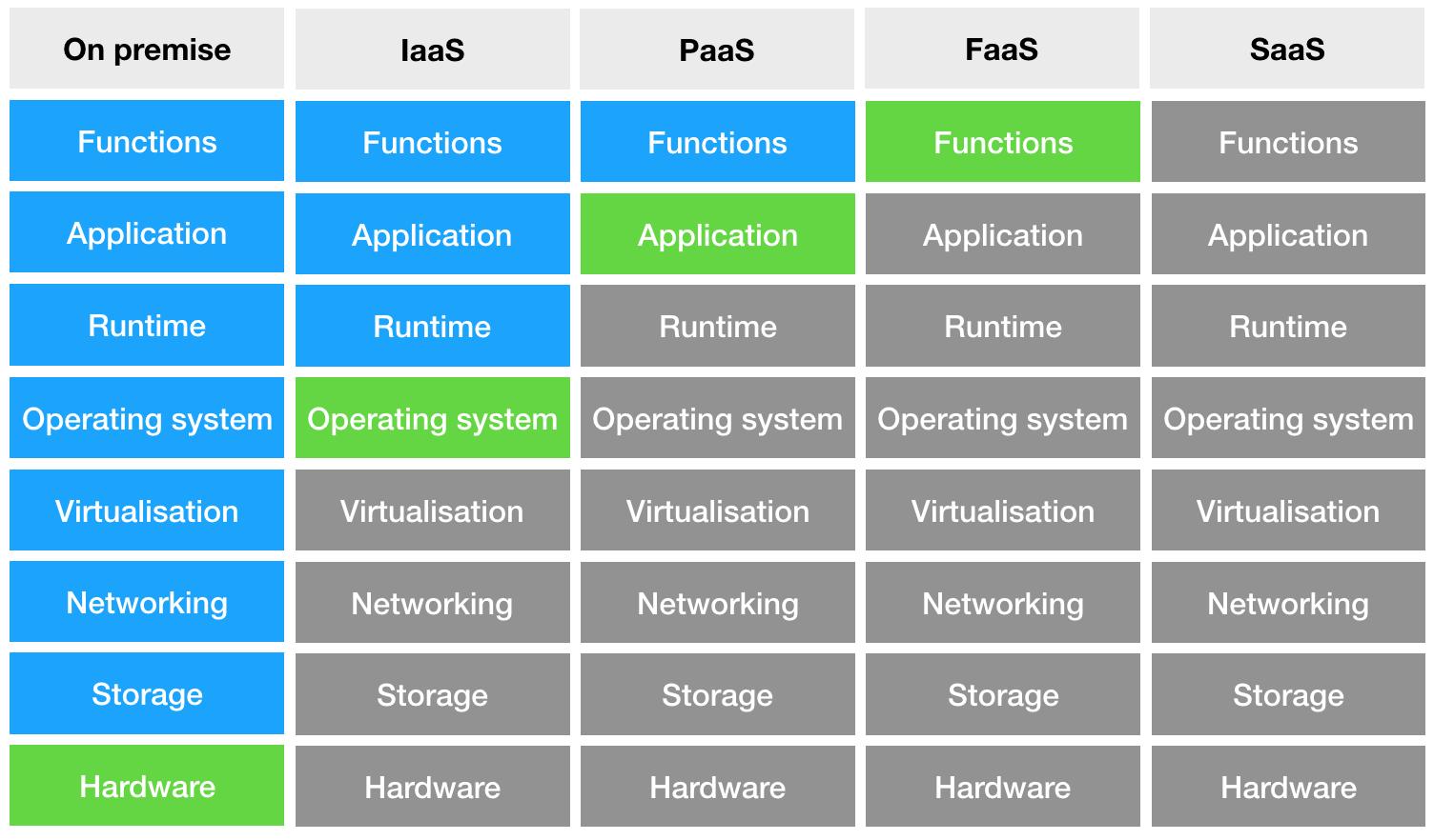 Function as a service   Serverless Tensorflow AWS Lambda