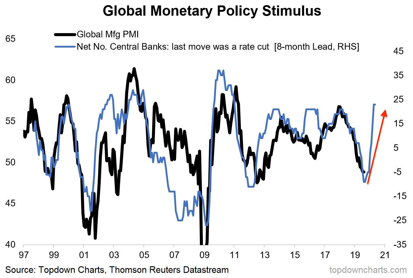 Central Bank monetary policy influences Global PMI