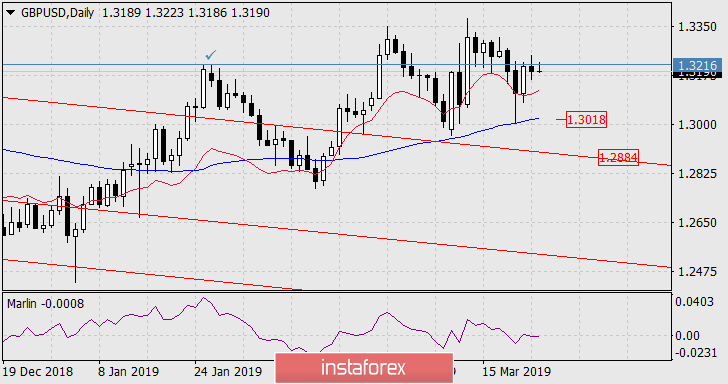InstaForex Analytics: Forecast for GBP/USD on March 26, 2019