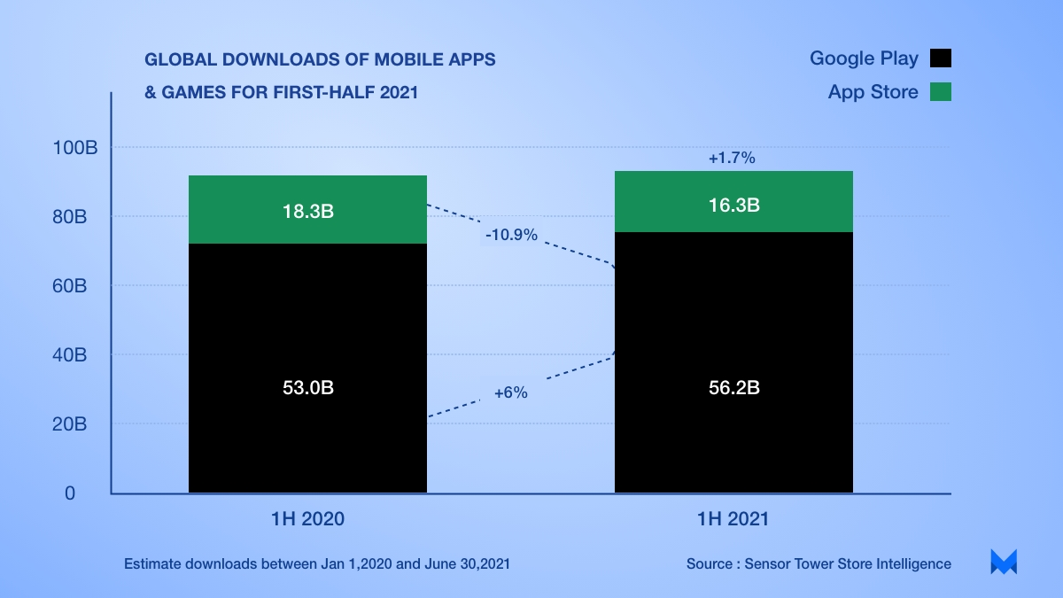 global downloas of mobile apps & games for first-half 2021