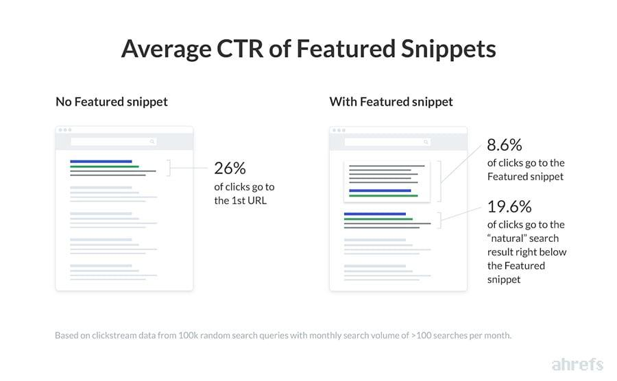 featured snippet ctr stats