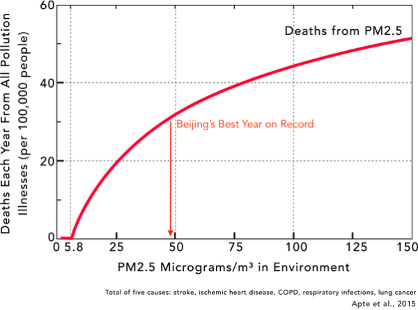 Beijing Air Pollution: Why low levels of air pollution actually cause the MOST harm