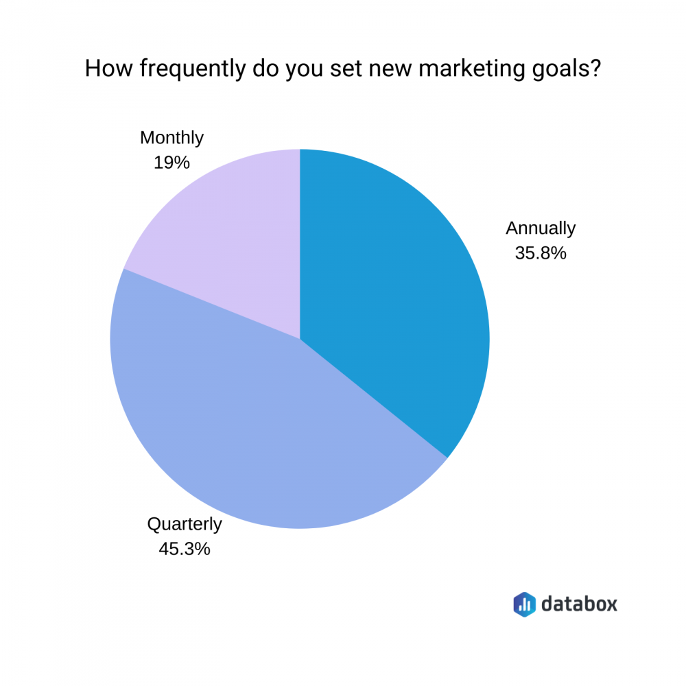 Long term marketing goals survey results
