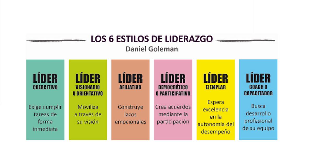 Los diferentes estilos de liderazgo definidos por Goleman