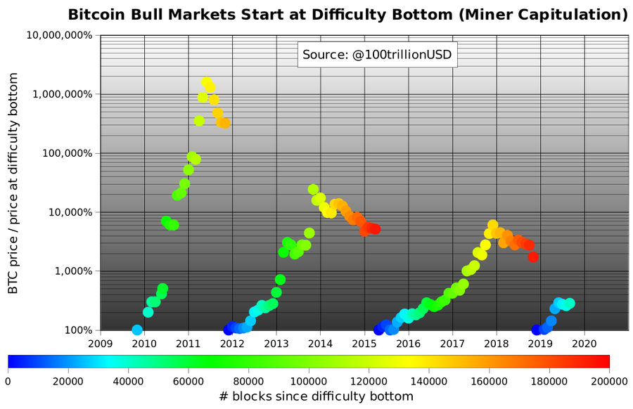 Bitcoin price modelled with difficulty bottoms