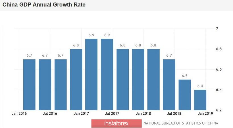 InstaForex Analytics: Đừng hoảng sợ: thị trường bỏ qua dữ liệu Trung Quốc yếu