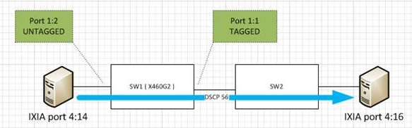 JJ's Blog - Networking Technology: How Qos Work for untagged