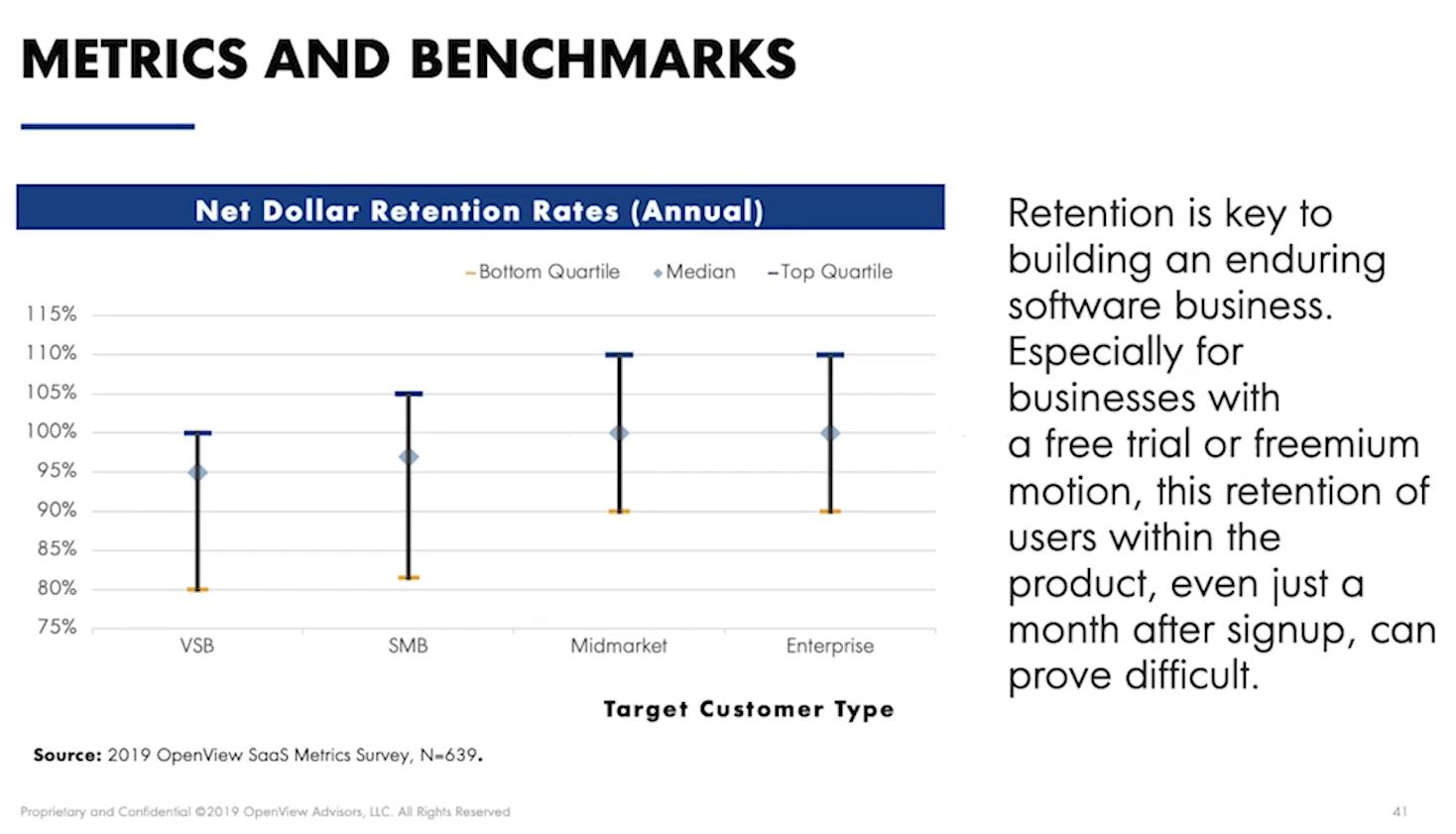 Net Dollar Retention Rates metrics and benchmarks