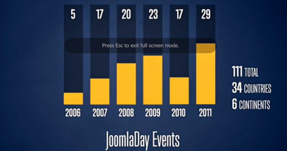 Joomla Day Events 2006-2011