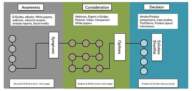 Content Mapping against the buying journey for your inbound marketing program