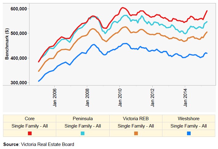 May 2015 Benchmark prices single family.PNG
