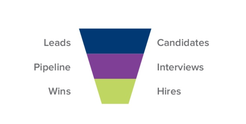 the hiring process sales funnel