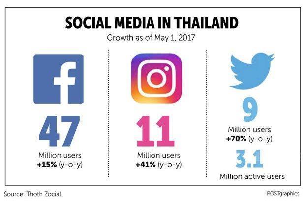 social media in thailand 2017