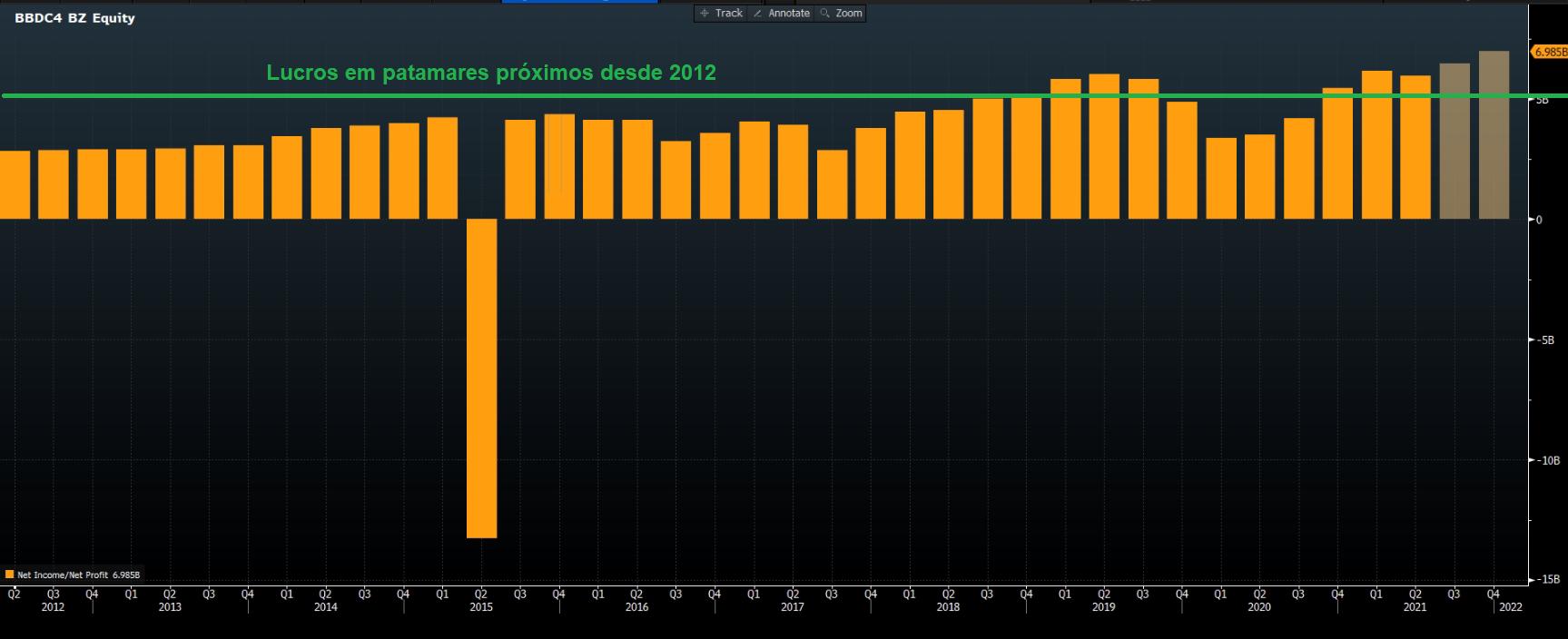 Gráfico apresenta histórico de lucro líquido Bradesco. Colunas opacas – expectativas dos resultados para 3T21 e 4T21.
