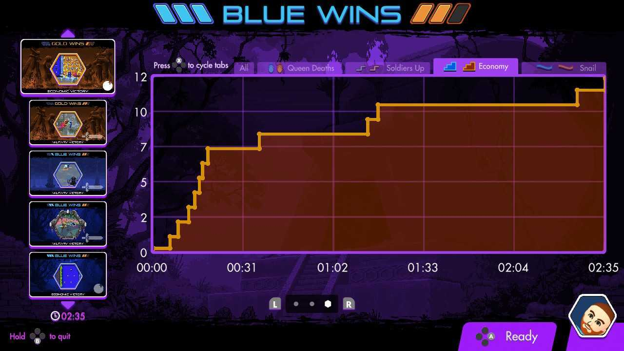 Killer Queen Black post-match graph for economic victory.