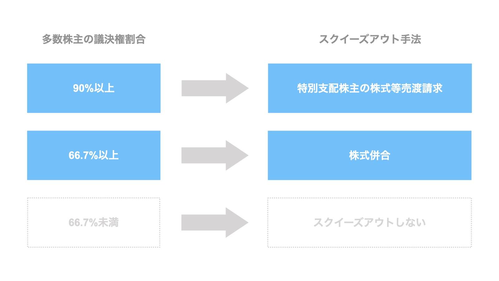 代表的な2つの手法