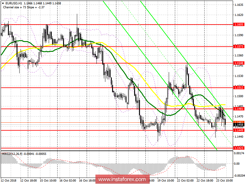EUR/USD: plan for the US session on October 23. The bears continue…